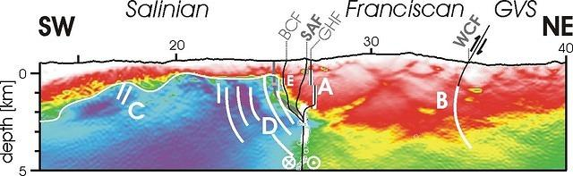 Structure of the California Coast Ranges and San Andreas Fault at Safod from Seismic Waveform Inversion and Reflection Imaging