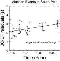 Differential Inner Core Superrotation From Earthquakes in Alaska Recorded at South Pole Station - fig.1