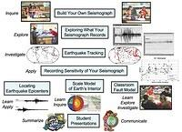 On-Line Seismology Curriculum for Use with Educational Seismographs