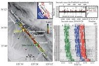 Migration of Early Aftershocks Following the Mw6.0 2004 Parkfield Earthquake