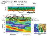 The Lithospheric Structure of the Mendocino Triple Junction from Receiver Function Analysis