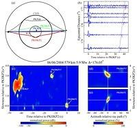Observations of Antipodal PKIIKP Waves: Seismic Evidence for a Distinctly Anisotropic Innermost Inner Core