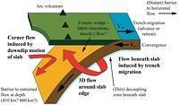 Mantle Flow in Subduction Systems from the Global Pattern of Shear Wave Splitting above and below Subducting Slabs