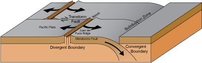 Juan De Fuca Diagram Illustration
