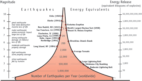 Image result for earthquake energy