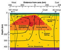 Interpreted cross section from the Mantle Electromagnetic and Tomography (MELT ) experiment