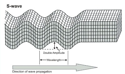 Surface Waves Animation Arrive Are Surface Waves