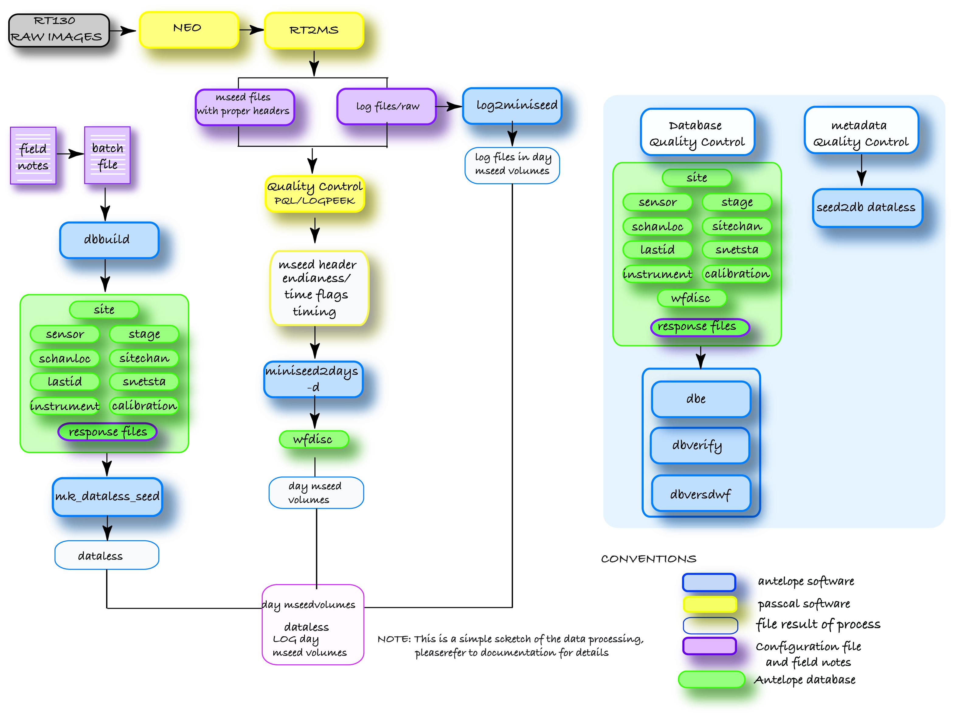 Usarray data management short course data flow q330 jpg 231mb geenschuldenfo Gallery