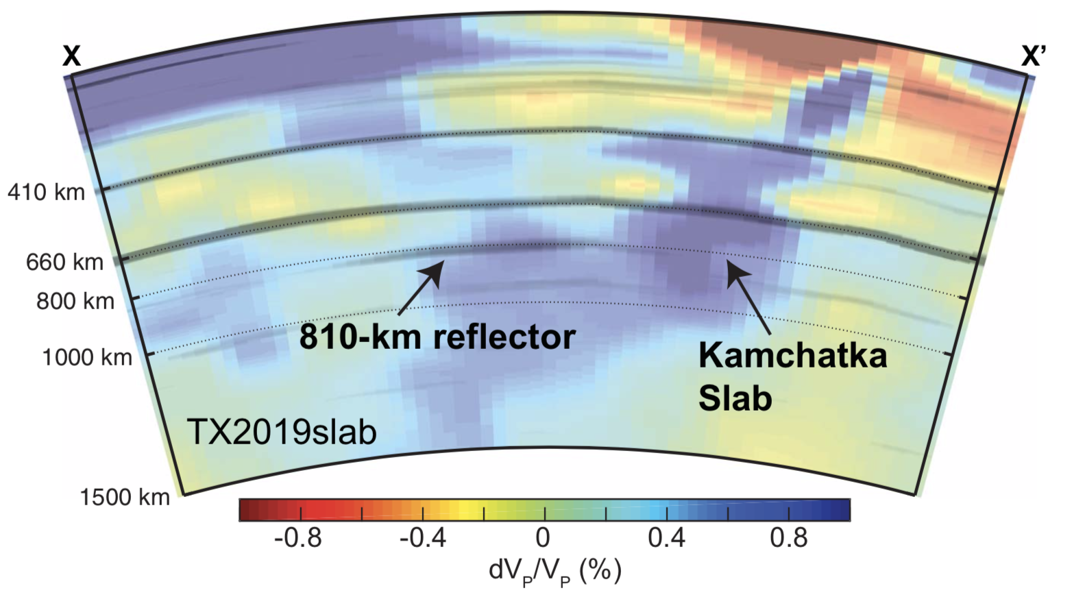 810-kilometer reflector indicating a mineralogical phase changee