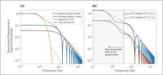 Researchers Develop New Explanation for Destructive Earthquake Vibrations