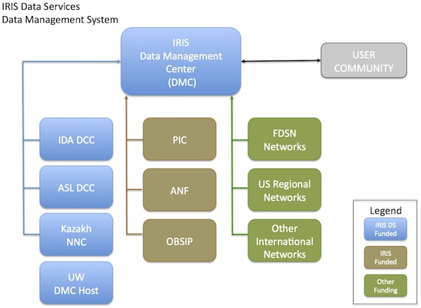 Structure of Data Services and the Data Management System