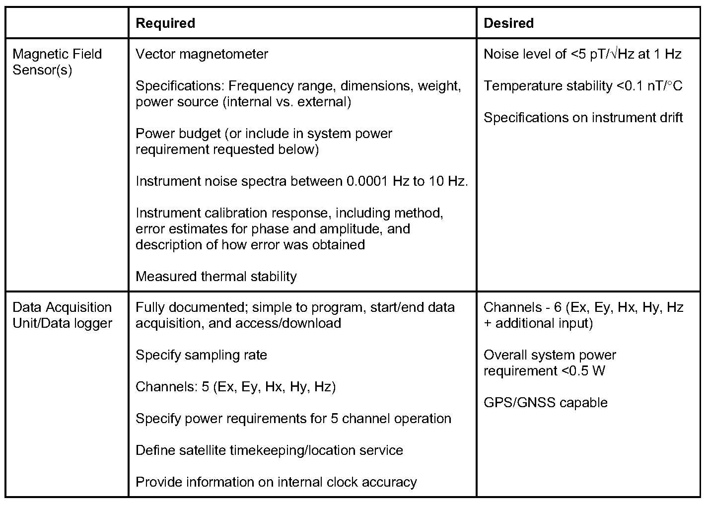 Request for Information: Portable Instrumentation for