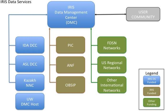 IRIS Data Services Organization