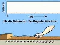 Earthquake Machine