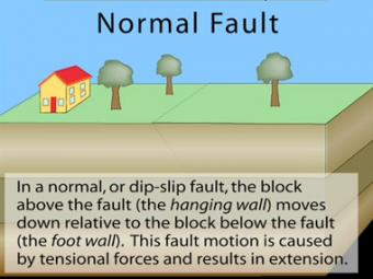 Asperities On A Strike Slip Fault Incorporated Research