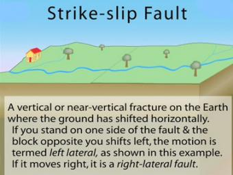 Fault Right Lateral Strike Slip Fault With No Friction