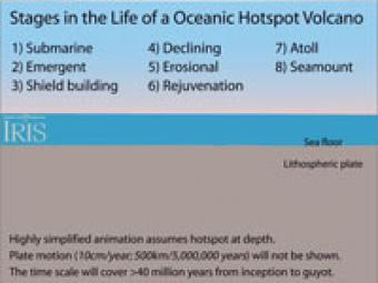 Hotspot Volcanism: Thermal Plume- Incorporated Research ...