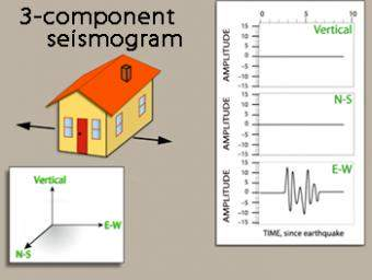 Seismograph: Vertical- Incorporated Research Institutions
