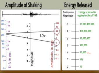 magnitude explained moment magnitude vs richter scale