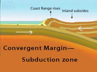 Subduction Moving Animation