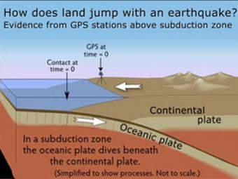 GPS Measures Deformation in Subduction Zones: Ocean