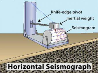 seismograph horizontal incorporated research institutions for  homemade seismograph diagram #8