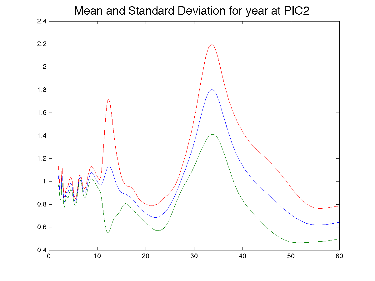 Mean and stander Deviation at PIC2